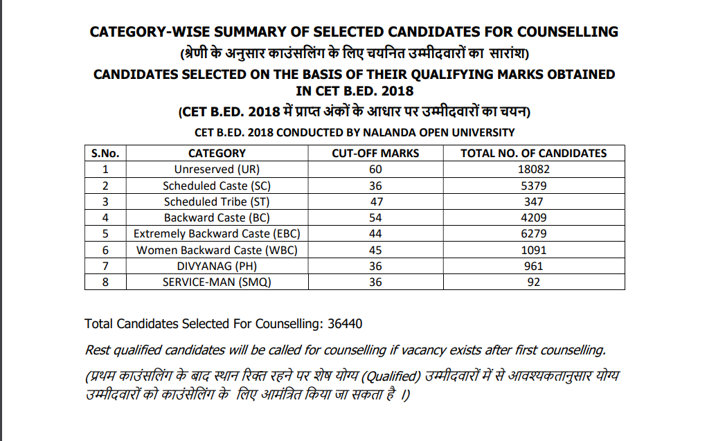 Category Wise Selected Candidate for Bihar Bed Counselling
