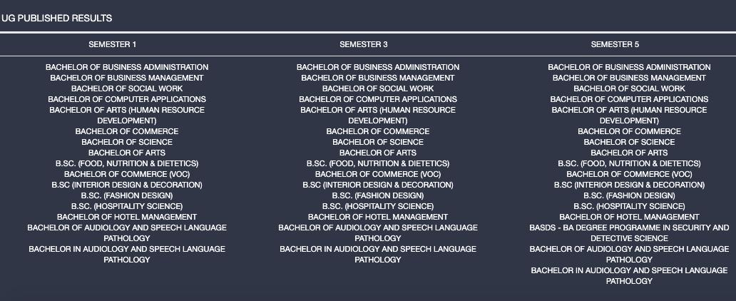 Manglore University Result 2020