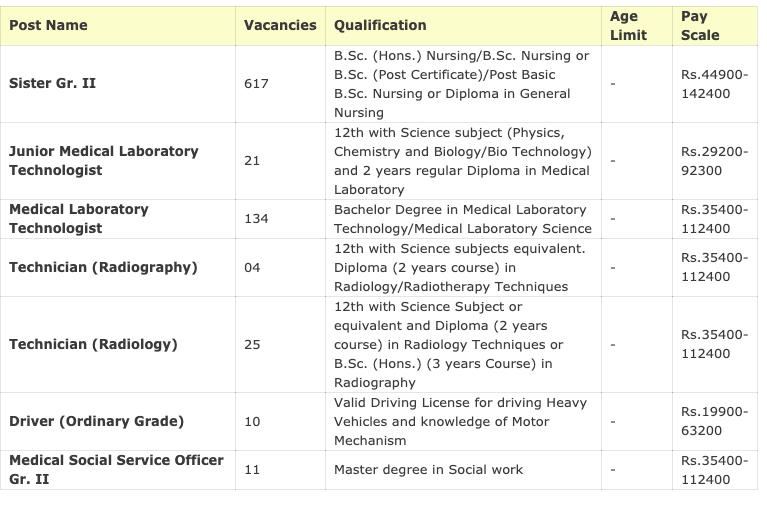 SGPGI Sister Gr-II Recruitment 2020 Salary