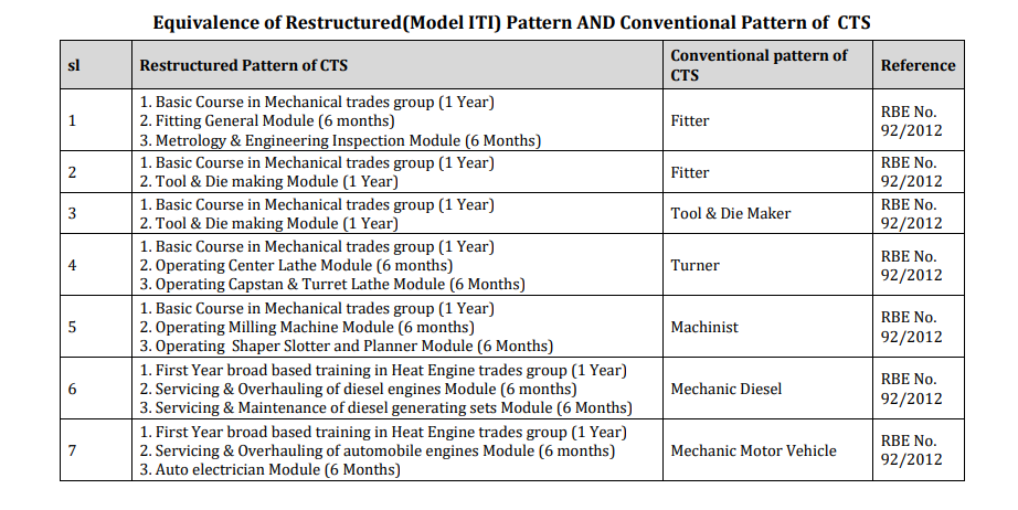 Equivalence of Restructured(Model ITI)