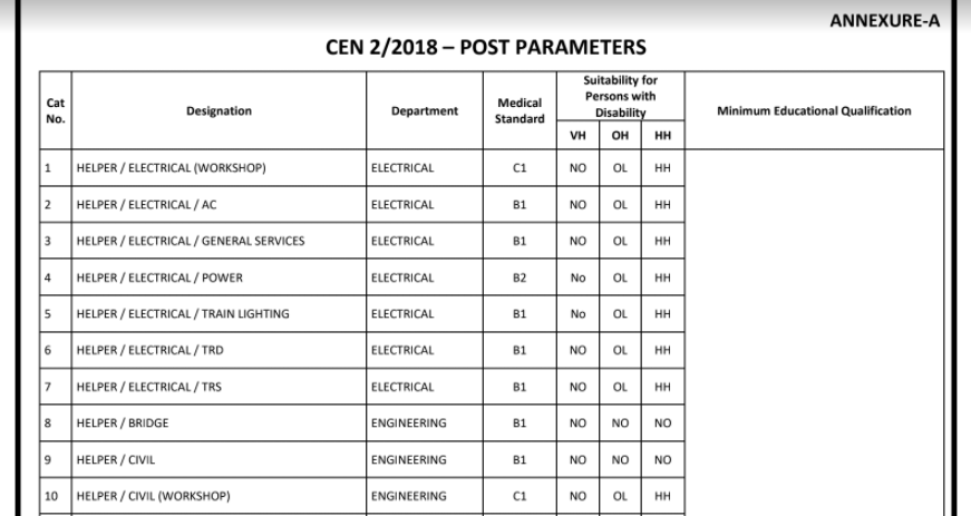 Railway Group D Posts Details