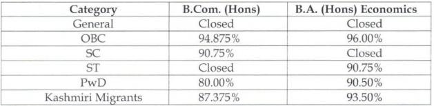 Shri Ram College of Commerce Cut off 2018