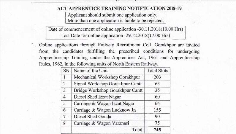 RRC NER Apprentice Recruitment 2018 -19