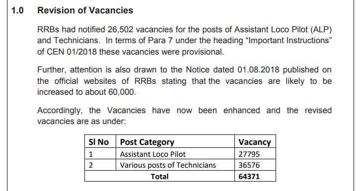 RRB ALP Vacancy Increased
