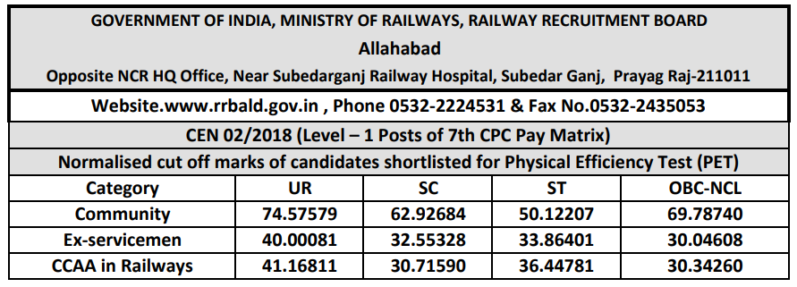 RRB Allahabad Group D Cut off 2018