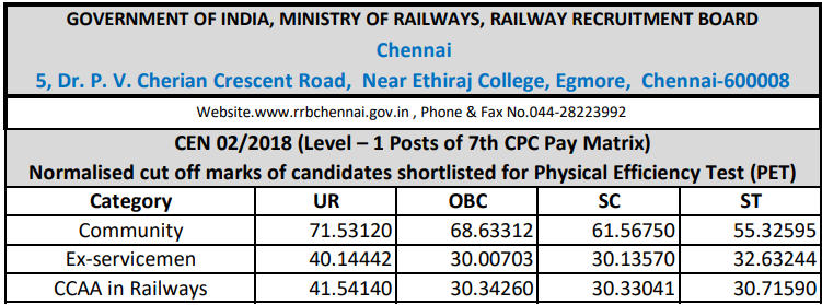 RRB Chennai Group D Cut off 2018