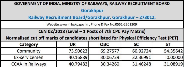 RRB Gorakhpur Group D Cut off 2018