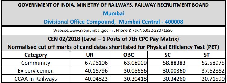 RRB Mumbai Group D Cut off 2018
