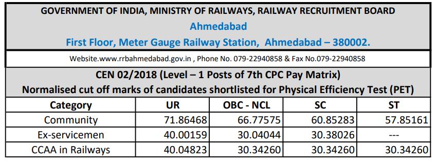 RRB Ahmedabad Group D Cut off 2018