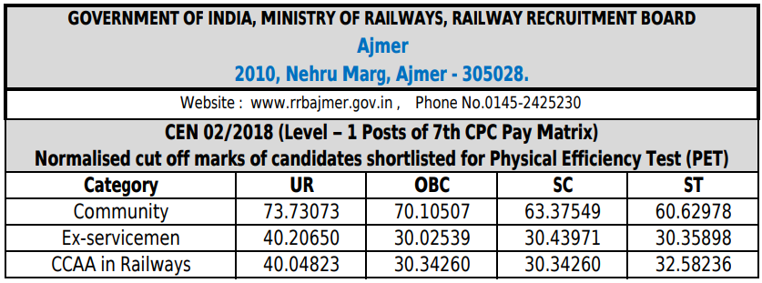 RRB Ajmer Group D Cut off 2018