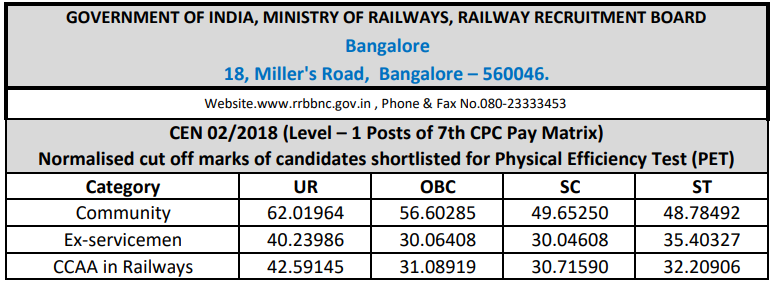 RRB Bangalore Group D Cut off 2018