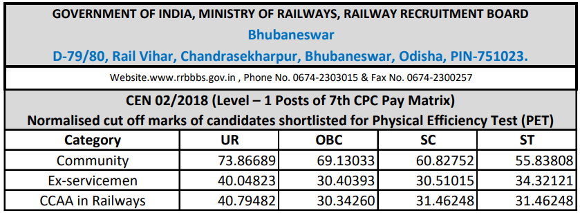 RRB Bhubaneswar Group D Cut off 2018
