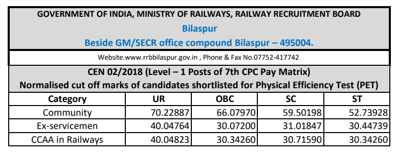 RRB Bilaspur Group D Cut off 2019
