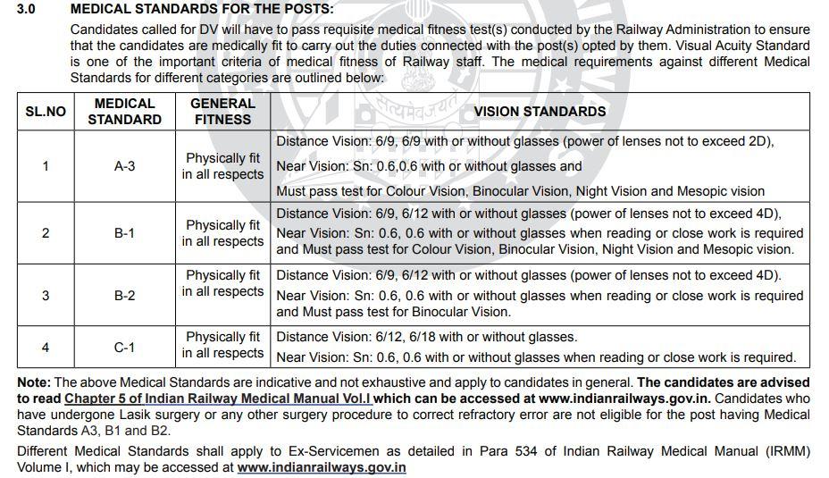 RRB JE Medical Standards