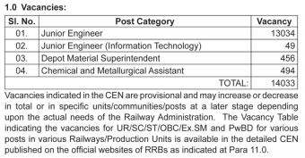 RRB JE Vacancy