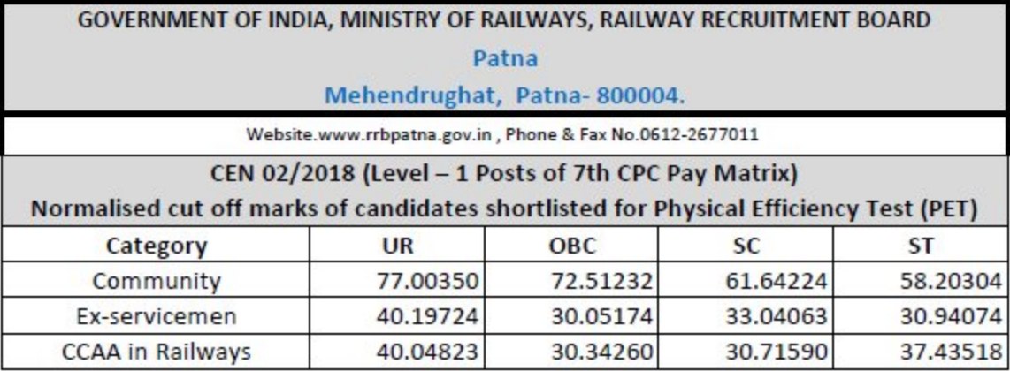 RRB Patna Group D Cut off 2018