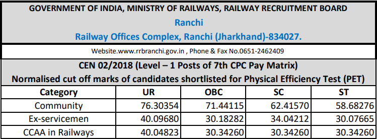 RRB Ranchi Group D Cut off 2018
