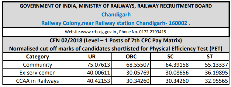RRB Chandigarh Group D Cut off 2018
