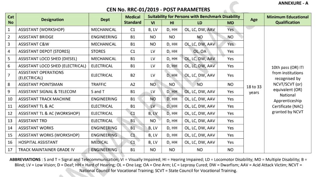 RRC CEN 01-2019